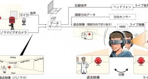 代替現実システム(Substitutional Reality System=SRシステム)